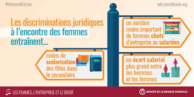 Infographique femmes entreprise et droits de la banque mondiale 2016