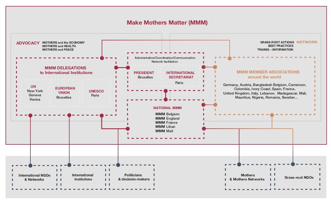 MMM Organisation Chart: Advocacy and action on the ground through its network of grass-root associations