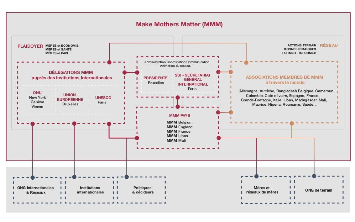 Organisation de MMM: Plaidoyer et actions de terrain via son réseau