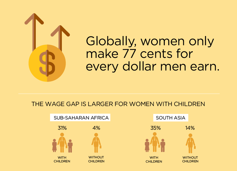 Globally women only make 77 cents for every dollar men earn - and the gap is larger for women with children
